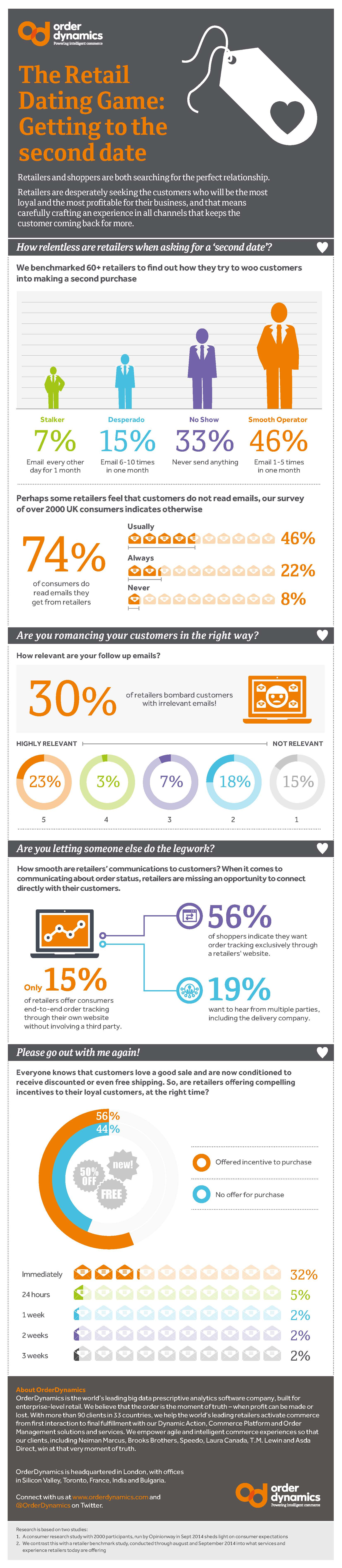 Infographic-The-retail-dating-game-Part-2